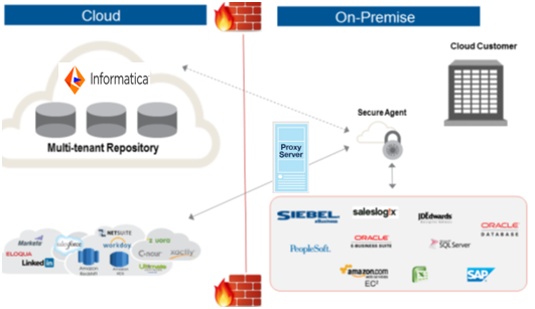 Informatica Cloud Connectivity Through Proxy Server